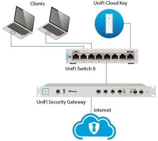 Switch UBNT UniFi Switch 8
