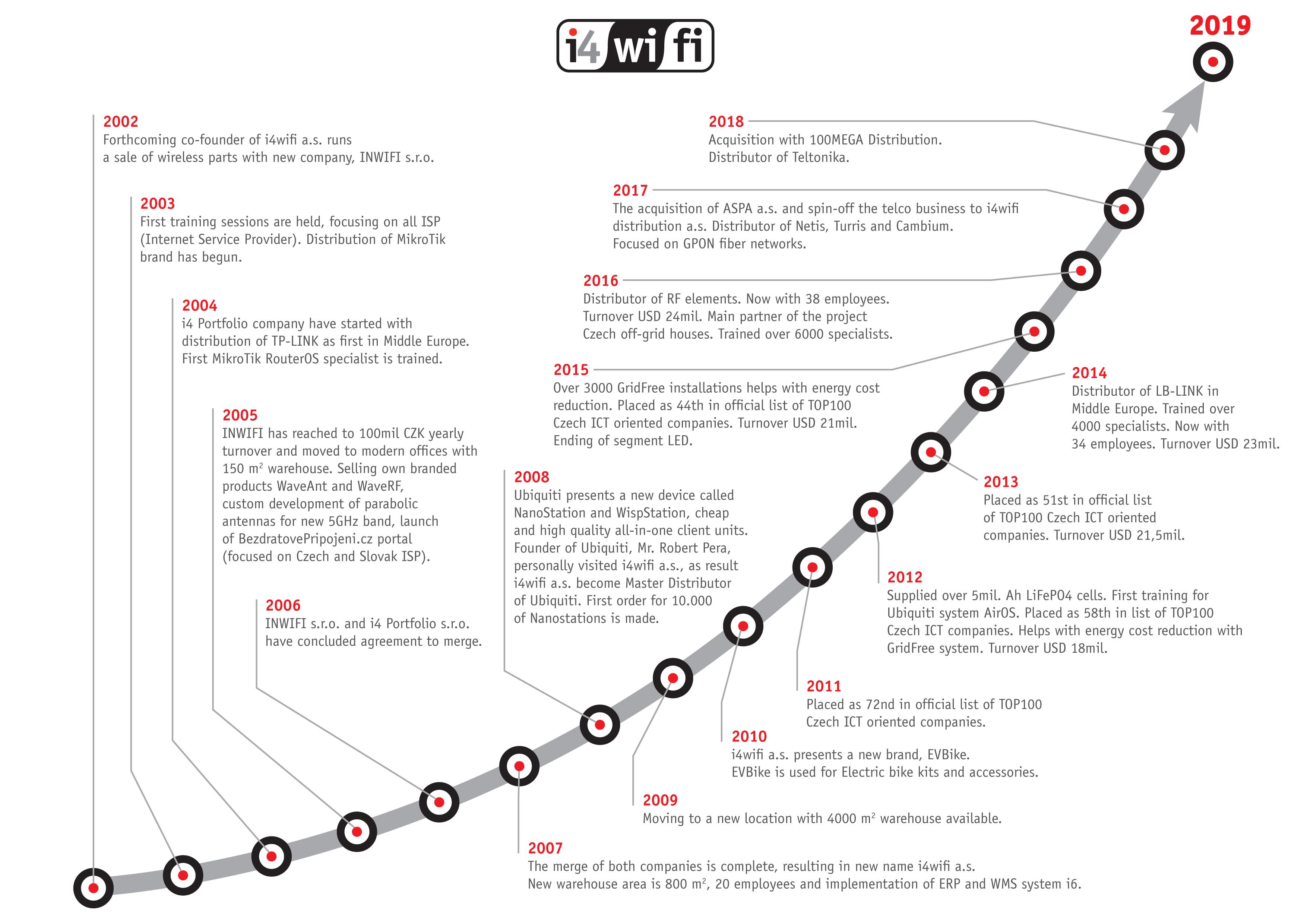 www i4wifi eu | About us