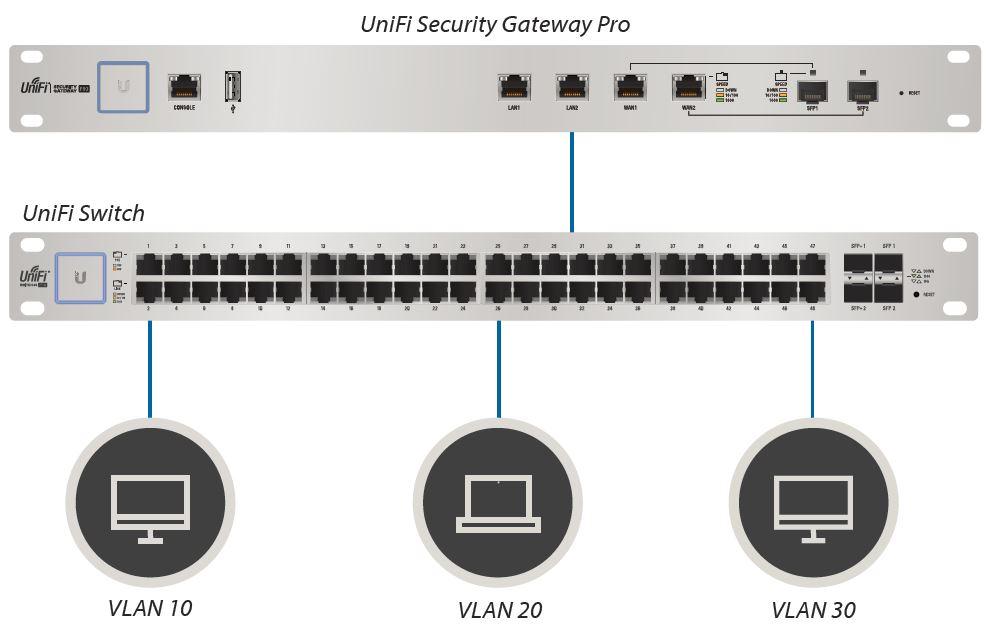 Bezpečnostn 237 Br 225 Na Ubnt Unifi Security Gateway Pro Usg Pro