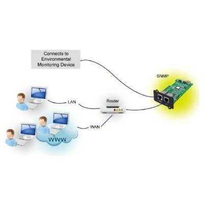 Síťová karta Fortron MPF0000400GP SNMP